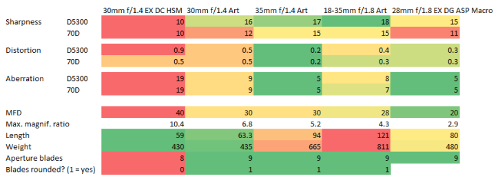 Five APS-C normal lenses from Sigma compared.