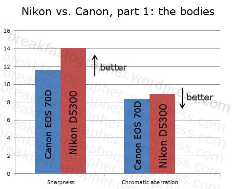 nikon_vs_canon1c