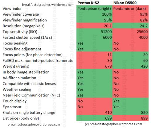 ks2_vs_d5500_v2_publishable