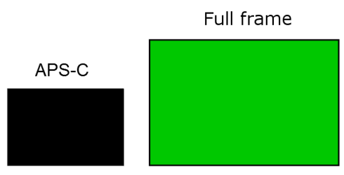 "Small rectangle denoted APS-C next to larger rectangle denoted ""Full frame""."