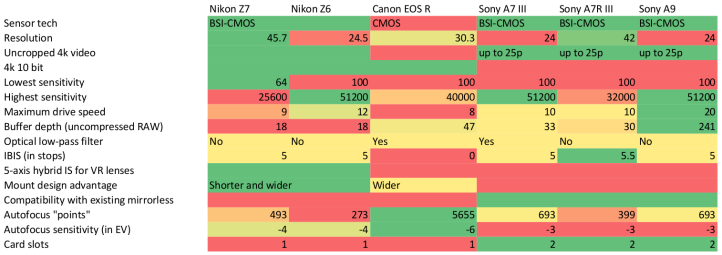 Graphic comparing features of mirrorless cameras by Sony, Nikon and Canon