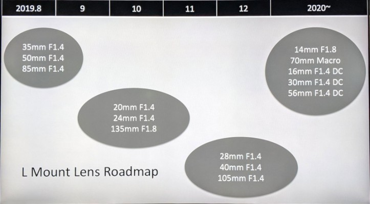 L-mount to see flood of Sigma lenses this year – breakfastographer